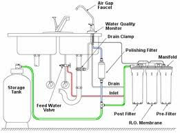 How Reverse Osmosis Works - Diagram