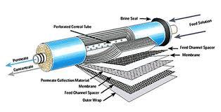 How Reverse Osmosis Works - Filter